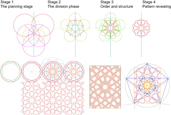 Geometric proportions: The underlying structure of design