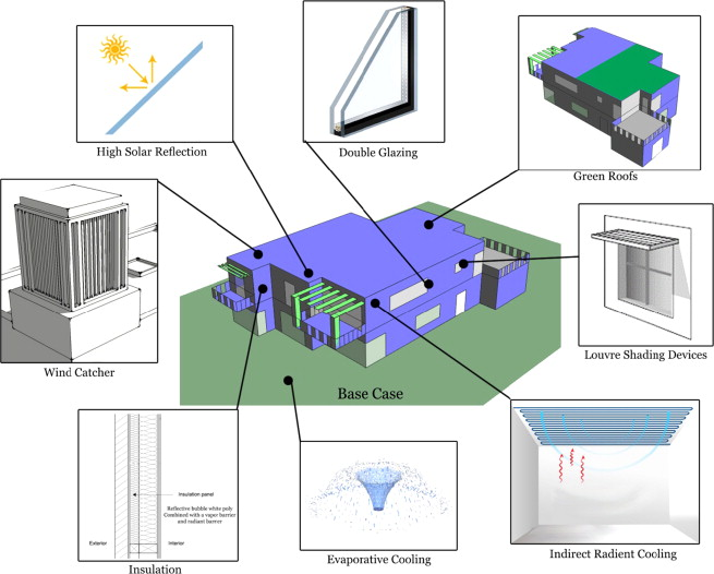 Efficiency of pdf for heating buildings cooling and design