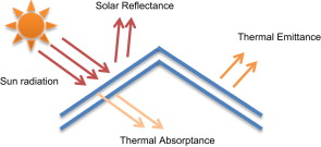 Passive cooling techniques through reflective and radiative roofs in