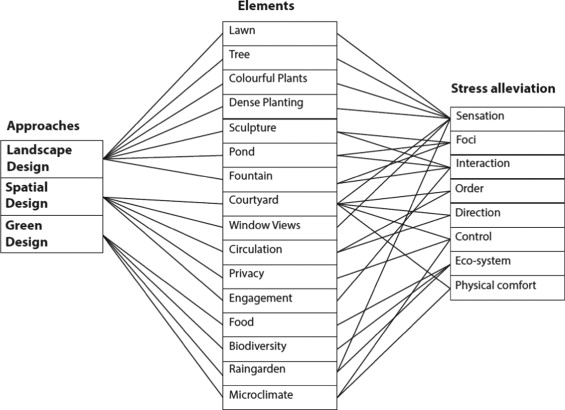 Healthy Campus By Open Space Design Approaches And Guidelines Sciencedirect