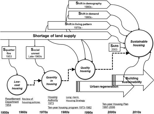 Challenge Driven Design For Public Housing The Case Of Hong Kong Sciencedirect