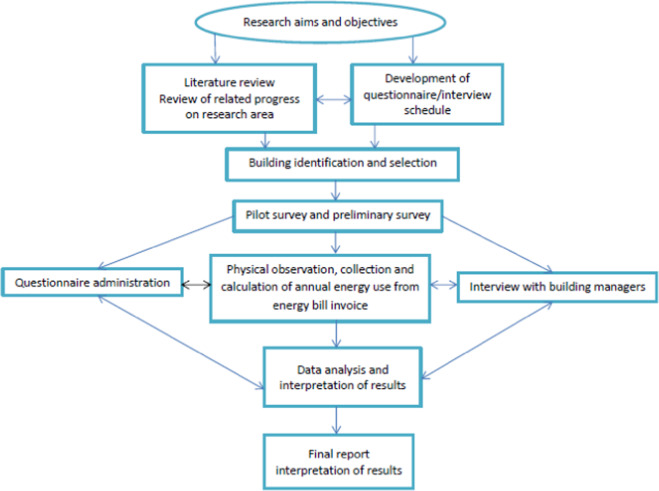 Performance evaluation of operational energy use in refurbishment methodological chart ccuart Images