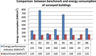 Performance evaluation of operational energy use in refurbishment download full size image ccuart Images