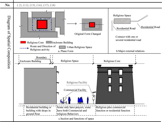 Typology of religious spaces in the urban historical area of Lhasa ...