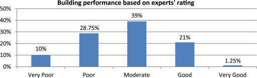 Performance assessment of buildings via post-occupancy
