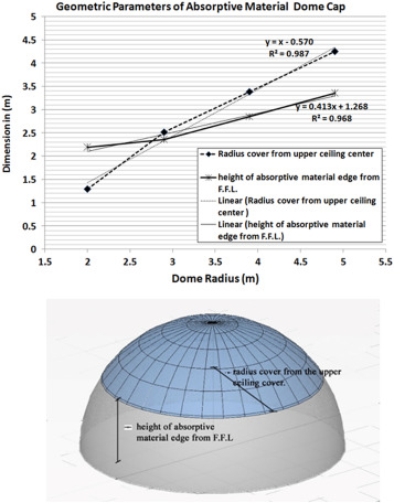 Acoustic of monolithic dome structures - ScienceDirect