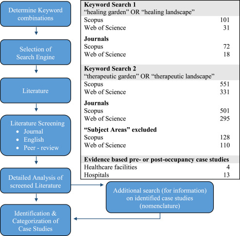 Design Of Hospital Healing Gardens Linked To Pre Or Post Occupancy Research Findings Sciencedirect