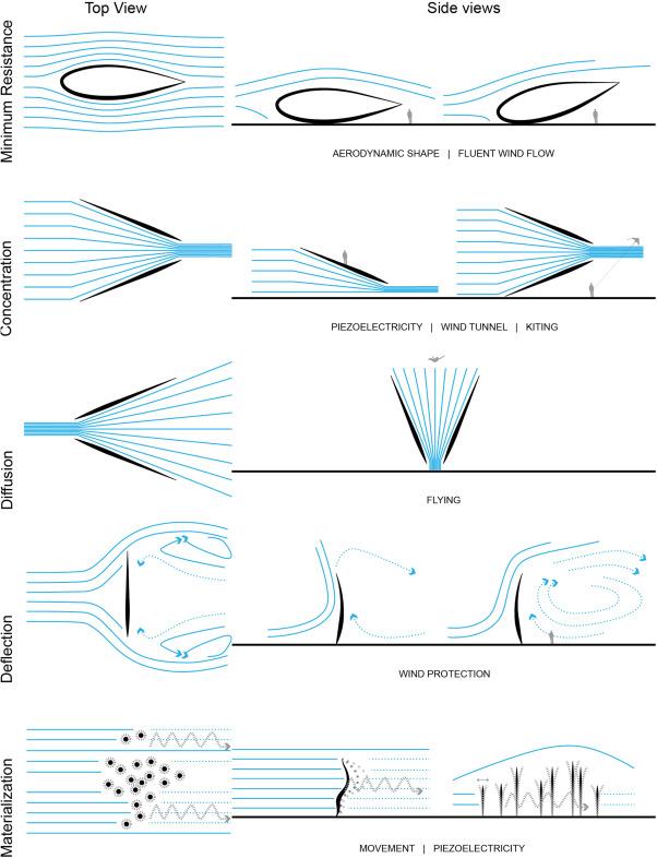 Parametric wind design - ScienceDirect
