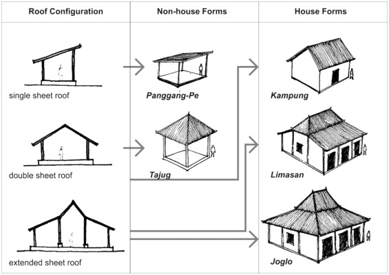 Javanese vernacular architecture and environmental