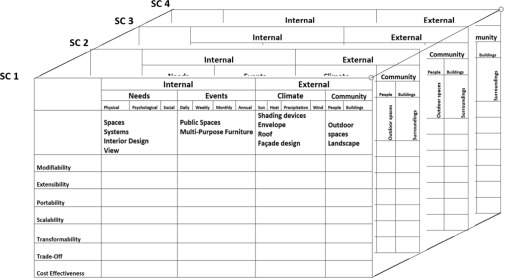 Scenario Based Design New Applications In Metamorphic Architecture