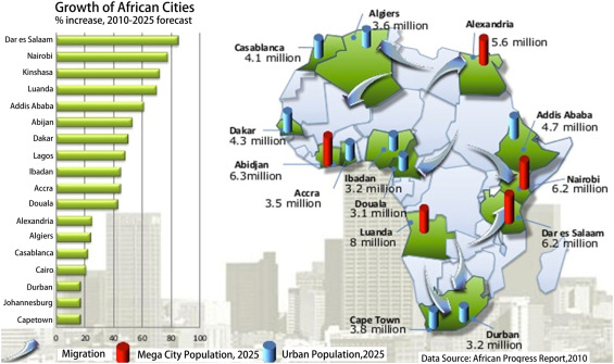 Urban planning historical review of master plans and the way towards