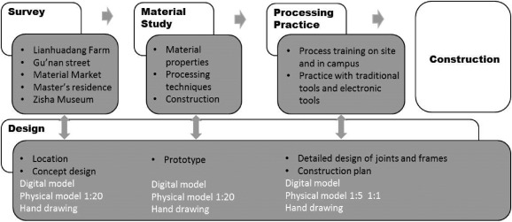 Application Of Bamboo In A Design Build Course Lianhuadang Farm Project Sciencedirect