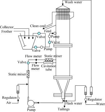 Pico–nano bubble column flotation using static mixer-venturi