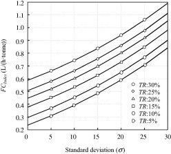 A comprehensive investigation of loading variance influence