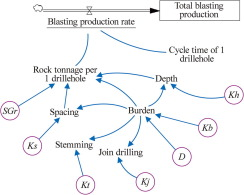 Optimized Design Of Drilling And Blasting Operations In Open Pit Mines Under Technical And Economic Uncertainties By System Dynamic Modelling Sciencedirect