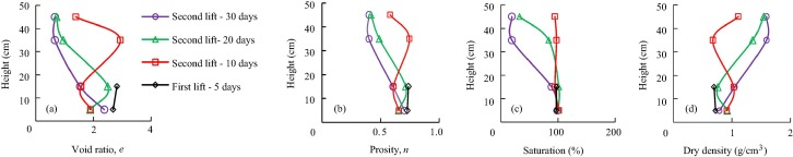 Mature fine tailings density
