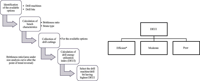 Development of a drill energy utilization index for aiding selection