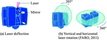 Application of laser scanning for rock mass characterization