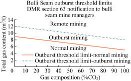 Review of coal and gas outburst in Australian underground coal mines