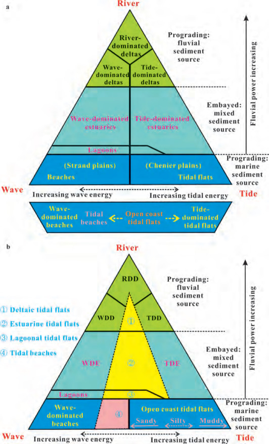 Classifications Sedimentary Features And Facies Associations Of