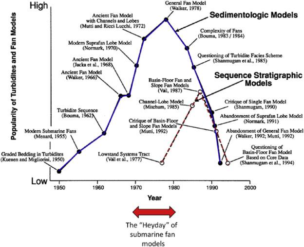 Submarine fans: A critical retrospective (1950–2015) - ScienceDirect