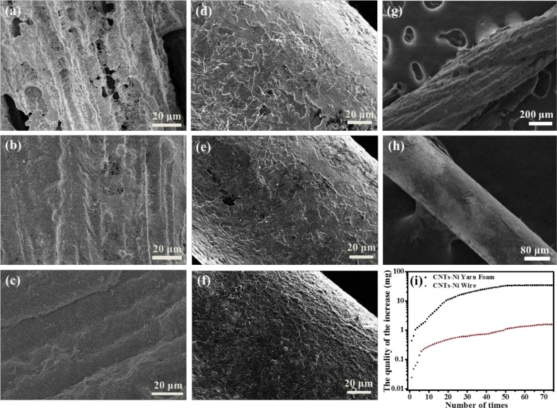 High loading carbon nanotubes deposited onto porous nickel yarns by ...