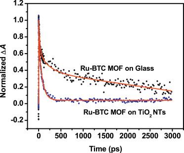 Ultrafast laser dynamics of metal organic frameworks/TiO2 nano