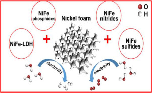 NiFe-based nanostructures on nickel foam as highly efficiently