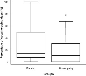 Double-blind evaluation of homeopathy on cocaine craving: a