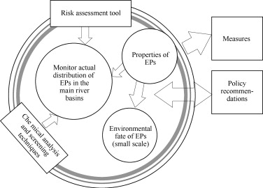 Emerging pollutants in the environment: A challenge for water