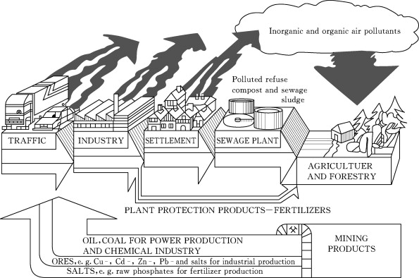 Soil and Land Resources for Agricultural Production: General