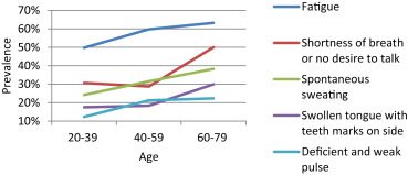 Symptom characteristics and prevalence of qi deficiency