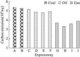 Evaluation system for CO2 emission of hot asphalt mixture