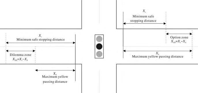 Formation Of Type I Dilemma Zone