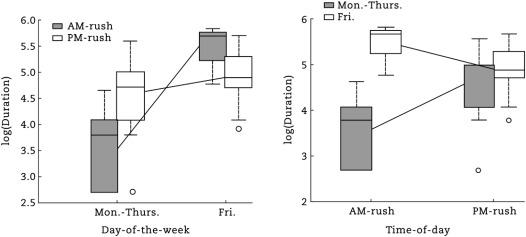 Effect of time-of-day and day-of-the-week on congestion
