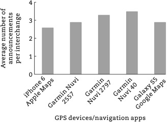 Evaluation of navigation performances of GPS devices near