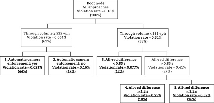 Evaluation of red-light camera enforcement using traffic