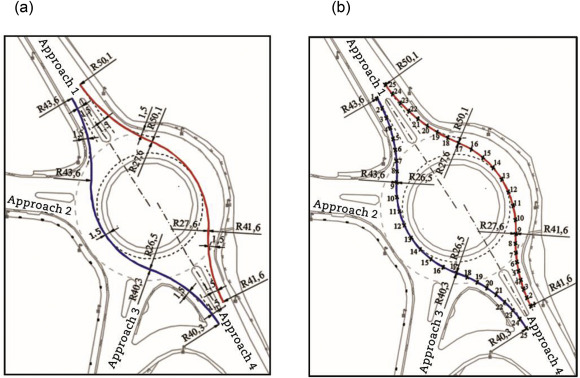 Analyses Of Maximum Speed Path Definition At Single Lane Roundabouts Sciencedirect