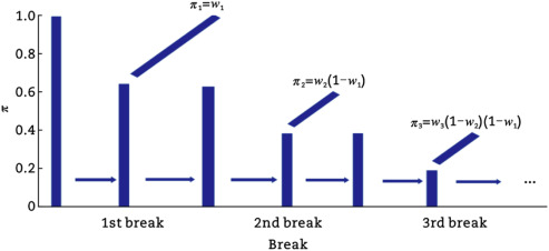 Incorporating travel time reliability in predicting the