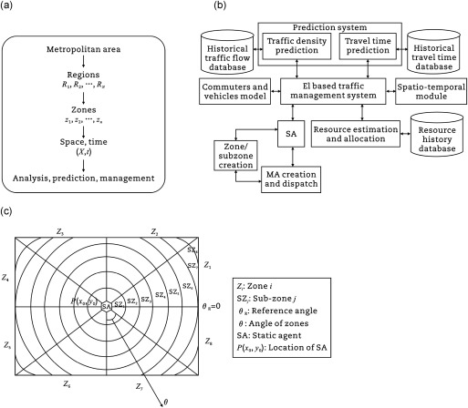 Prediction based traffic management in a metropolitan area