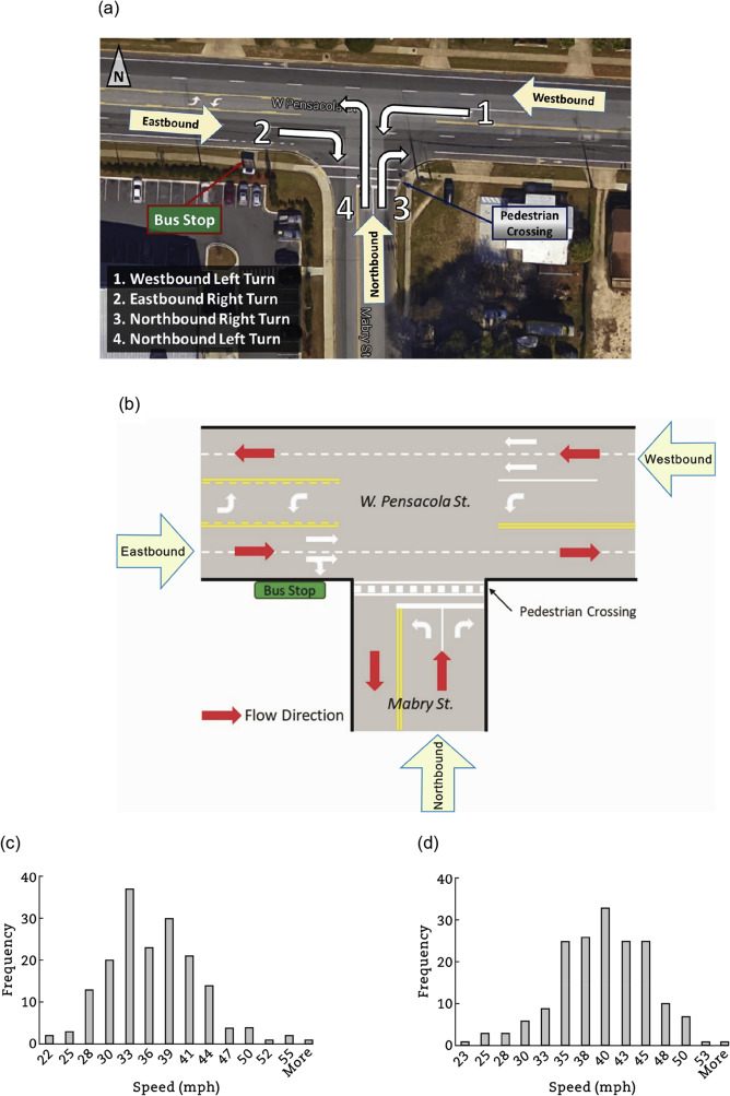 Assessment Of Traffic Performance Measures And Safety Based On Driver Age And Experience A Microsimulation Based Analysis For An Unsignalized T Intersection Sciencedirect