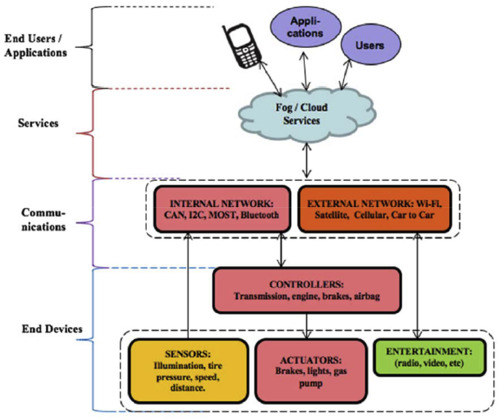 Recent advances in connected and automated vehicles