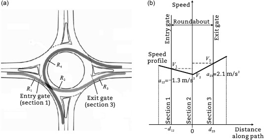 Experimental Analysis Of Operational Data For Roundabouts Through Advanced Image Processing Sciencedirect