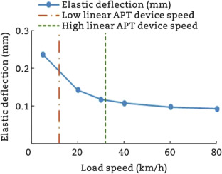 Guidelines for the use of accelerated pavement testing data in