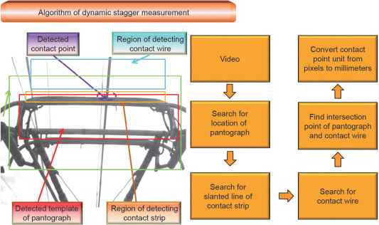 contact wire diagram new monitoring technologies for overhead contact line at 400 km  h  overhead contact line at 400 km  h