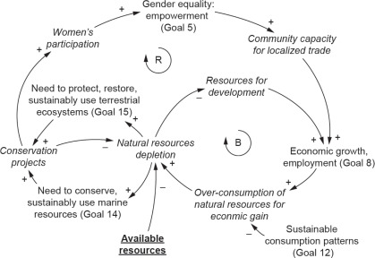 More Than Target 6 3 A Systems Approach To Rethinking Sustainable Development Goals In A Resource Scarce World Sciencedirect