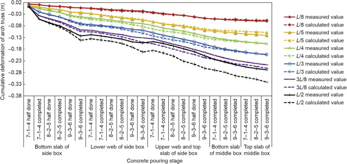 Concrete-Filled Steel Tube Arch Bridges in China - ScienceDirect