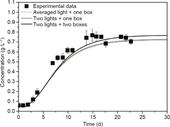 Design Of Photobioreactors For Mass Cultivation Of Photosynthetic Organisms Sciencedirect