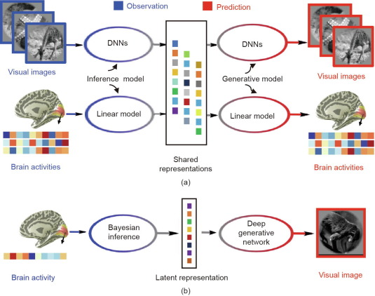 Brain Encoding and Decoding in fMRI with Bidirectional Deep