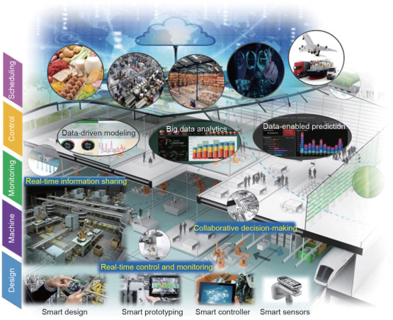 Intelligent Manufacturing in the Context of Industry 4 0: A Review